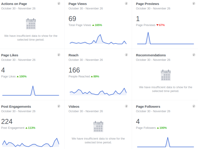 FB page activity.png